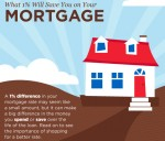 What Will A 1% Difference In Your Mortgage Rate Save You?