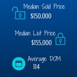Knoxville and Farragut TN Real Estate Market Snapshot – February