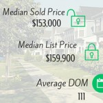 Knoxville and Farragut TN Real Estate Market Snapshot – March