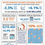 INFOGRAPHIC: Current National Housing Market News
