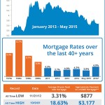 INFOGRAPHIC: Historical Mortgage Rates Over Last 40 Years