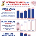 Home Prices and Sales are Rocketing Upward!