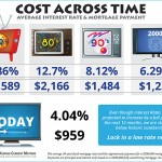How Do Today's Home Costs Compare To Past Decades