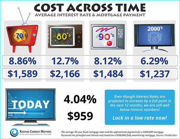 Cost-Across-Time To Own A Home