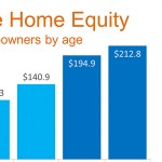 What Is Equity In A Home? How Does It Help Build Wealth?