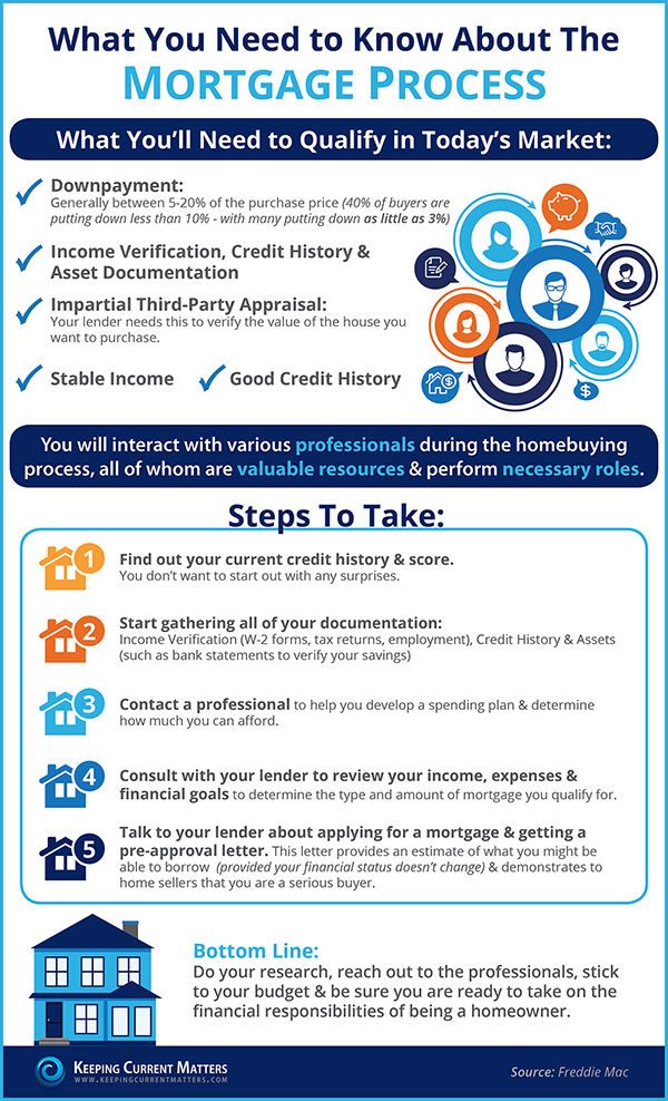 How a mortgage works. A mortgage process infographic.