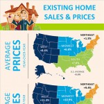 August Report of Existing Home Sales and Prices By Region
