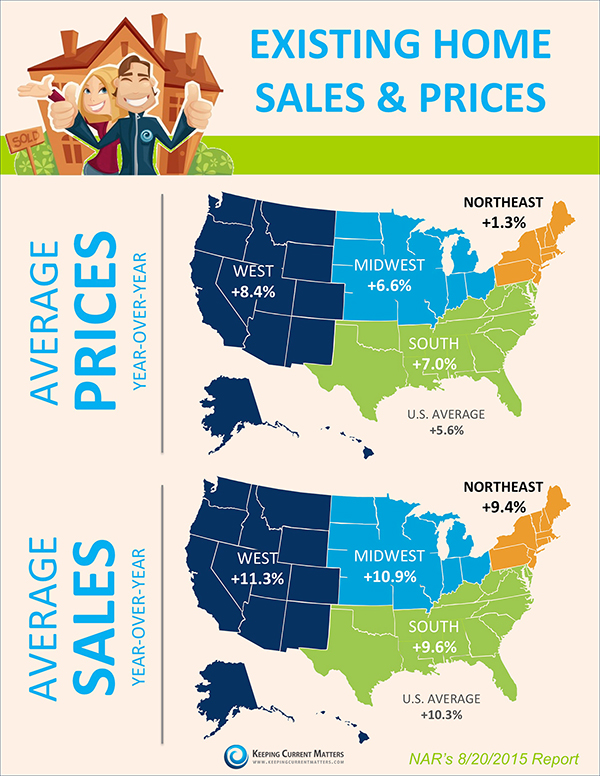 U.S. Existing Home Sales and Prices by region August 2015
